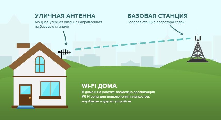 Интернет 4G LTE на даче
