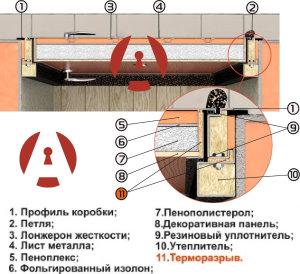 Об устройстве двери